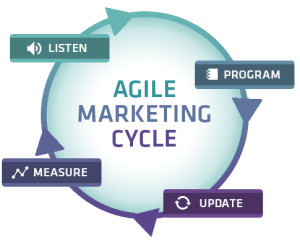 agile-marketing-cycle