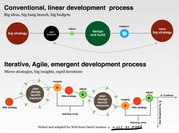 agile-marketing-explained