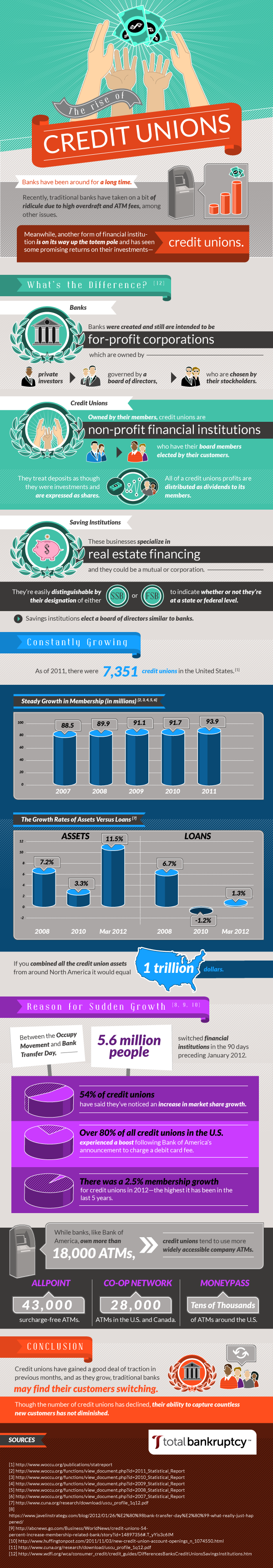 the-rise-of-credit-unions
