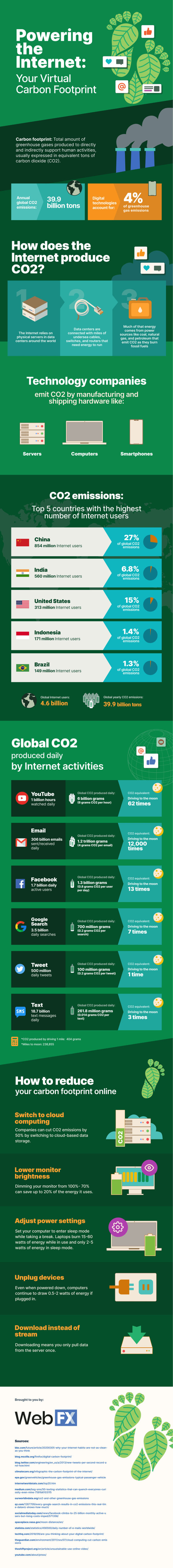 Infographic from WebFX showing your virtual carbon footprint